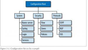 Juniper CLI architecture